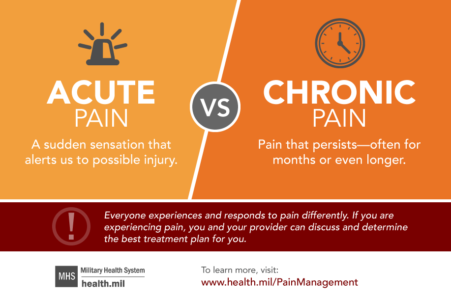 Image discussing the difference between Acute versus Chronic pain