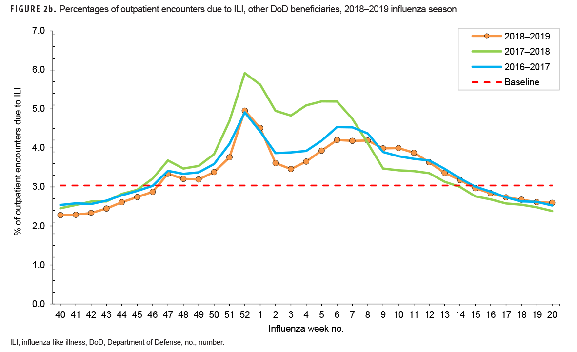 FIGURE 2b. Percentages of outpatient encounters due to ILI, other DoD beneficiaries, 2018–2019 influenza season