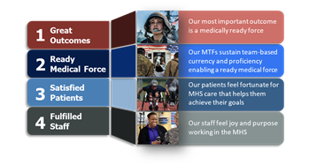 Image outlining the four DHA Priorities: Great Outcomes, Ready Medical Force, Satisfied Patients, and Fulfilled Staff