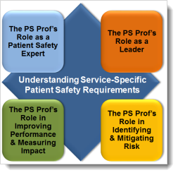 The PS Prof Diamond includes the PS Prof's role as a Patient Safety Expert, a Leader, in Improving Perofrmance & Measuring Impact, and in Identifying & Mitigating Risk.