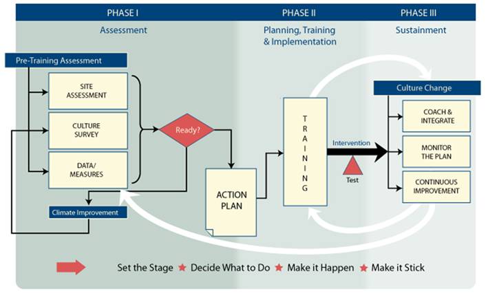 TeamSTEPPS System with Phases