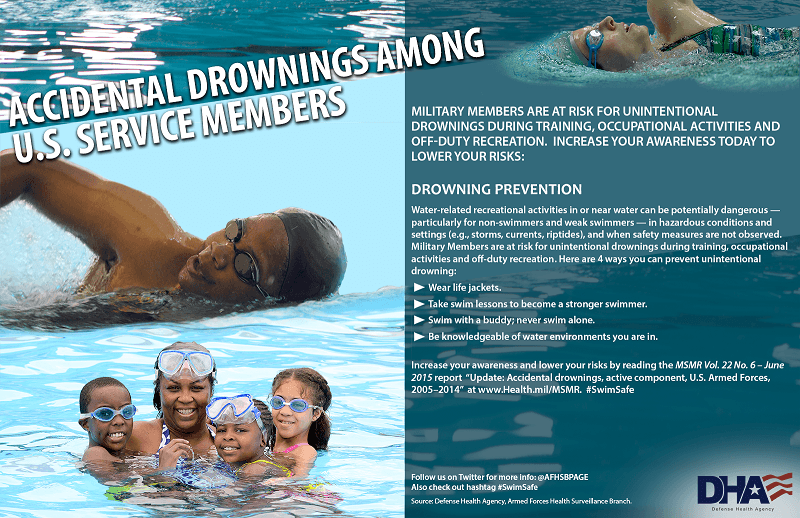 "Military members are at risk for unintentional drownings during training, occupational activities and off-duty recreation. Increase your awareness today to lower your risks: Drowning prevention: Water-related recreational activities in or near water can be potentially dangerous – particularly for non-swimmers and weak swimmers – in hazardous conditions and settings (e.g., storms, currents, riptides), and when safety measures are not observed. Military members are at risk for unintentional drownings during training, occupational activities and off-duty recreation. Here are four ways you can prevent unintentional drowning: •	Wear life jackets. •	Take swim lessons to become a stronger swimmer. •	Swim with a buddy; never swim alone. •	Be knowledgeable of water environments you are in. Increase your awareness and lower your risks by reading the Medical Surveillance Monthly Report (MSMR) Vol. 22 No. 6 – June 2015 report ""Update: Accidental drownings, active component, U.S. Armed Forces, 2005 – 2014 at www.Health.mil/MSMR  #SwimSafe Follow us on Twitter for more information at AFHSBPAGE. Also check out hashtag #SwimSafe. Source: Defense Health Agency, Armed Forces Health Surveillance Branch. Graphic shows: •	Man swimming in pool •	Mom with three children swimming in pool. •	Woman swimming in pool"