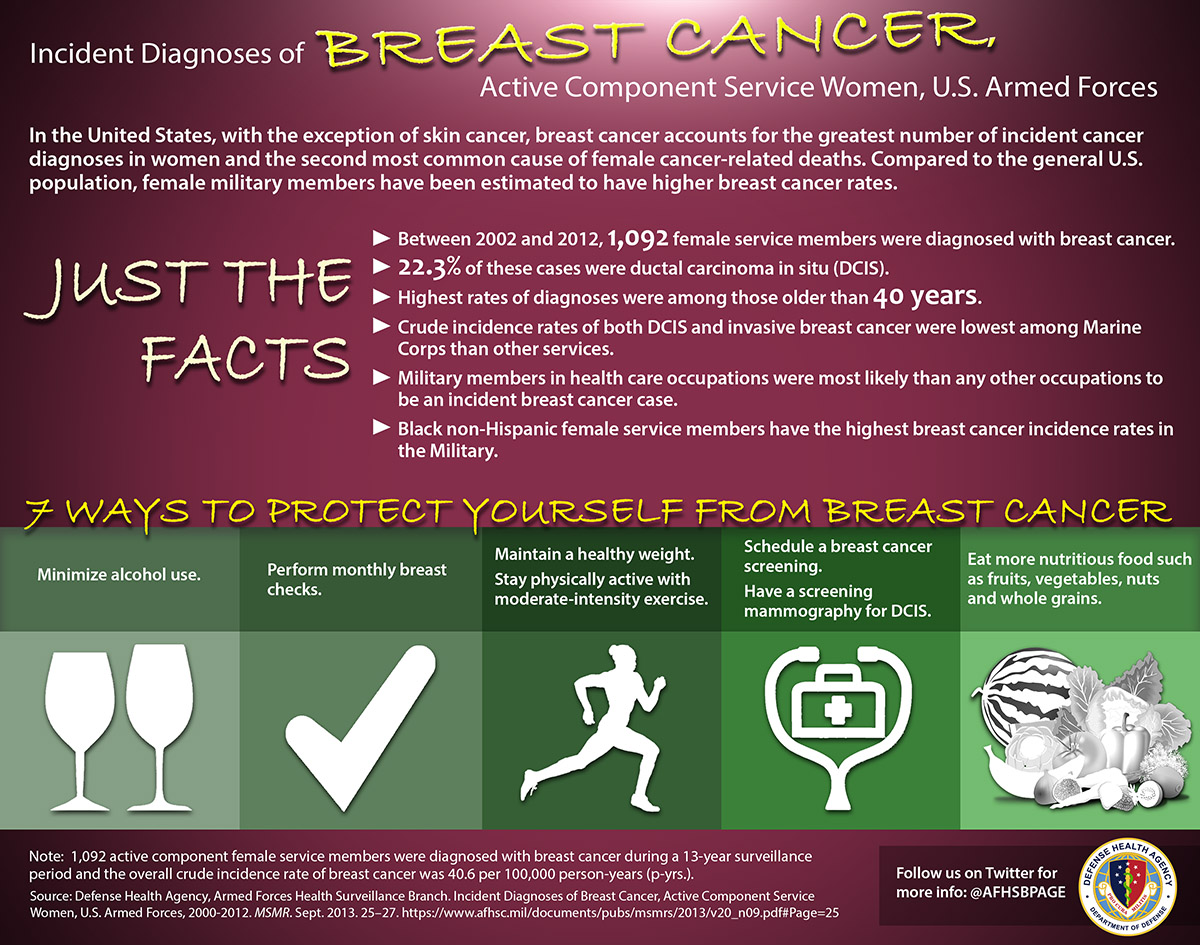 infographic about the breast cancer and how to protect against it.
