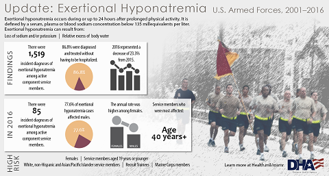 Exertional Hyponatremia occurs during or up to 24 hours after prolonged physical activity. It is defined by a serum, plasma or blood sodium concentration below 135 millequivalents per liter. This infographic provides an update on Exertional Hyponatremia among U.S. Armed Forces, information on service members at high risk. Exertional hyponatremia can result from loss of sodium and/or potassium as well as relative excess of body water. There were 1,519 incident diagnoses of exertional hyponatremia among active component service members from 2001 through 2016. 86.8 percent were diagnosed and treated without having to be hospitalized. 2016 represented a decrease of 23.3 percent from 2015. In 2016, there were 85 incident diagnoses of exertional hyponatremia among active component service members and 77.6 percent of exertional hyponatremia cases affected males.  The annual rate was higher among females. Service members age 40 and over were most affected by exertional hyponatremia. High risk service members of exertional hyponatremia were: •	Females •	Service members aged 19 years or younger •	White, non-Hispanic and Asian/ Pacific Islander service members •	Recruit Trainees •	Marine Corps members Learn more at www.Health.mil/MSMR