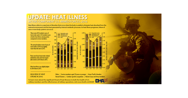 Heat illness refers to a spectrum of disorders that occur when the body is unable to dissipate heat absorbed from the external environment and the heat generated by internal metabolic processes. As heat illness progresses, failure of one or more body systems can occur. This infographic provides an update on heat illness among active component U.S. Armed Forces during 2016. There were 401 incident cases of heat stroke and 2,135 incident cases of other heat illness among active component service members. The annual incidence rate of cases of heat stroke in 2016 was slightly lower than the rate in 2015. There were fewer heat-stroke-related ambulatory visits and more reportable events in 2016 than in 2015. 'Other heat illness' was slightly higher in 2016 than in 2015. High risk of heat stroke in 2016 included males, service members aged 19 years or younger, Asian/Pacific Islanders, Recruit Trainees, Combat-specific occupations, Marine Corps and Army members. To learn more about the significant threat of heat illnesses to both the health of U.S. military members and the effectiveness of military operations, visit www.Health.mil/MSMR