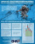 The total number of cold weather injuries among active component service members in 2016 – 2017 cold season was the lowest since 1999. 2016 – 2017 versus the previous four cold seasons  •	A total of 387 members of the active (n=328) and reserve (n=59) components had at least one medical encounter with a primary diagnosis of cold weather injury. •	Rates tended to be higher among service members who were in the youngest age groups, female, non-Hispanic black, or in the Army. •	Cold weather injuries associated with overseas deployments have fallen precipitously in the past three cold seasons due to changes in military operations in Iraq and Afghanistan. There were just 10 cases in the 2016 – 2017 season.  •	Frostbite was the most common type of cold weather injury. Bar chart displays numbers of service members who had a cold injury (one per person per year), by service and cold season, active and reserve components, U.S. Armed Forces, July 2012 – June 2017. Access the full report in the October 2017 MSMR (Vol. 24, No. 10). Go to: www.Health.mil/MSMR  #ColdReadiness