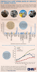 This infographic documents an increase in the incidence of Obstructive sleep apnea (OSA) diagnoses and associated attrition among U.S. service members over a 12-year surveillance period from 2004-2015. It also examines time to separation from military service after an incident of OSA diagnosis. Here are key facts about the OSA incidence rates by service: •	Rates of OSA were lowest in young service members, white non-Hispanics, Marines, air crew, and in those with less than five-years of service or no prior deployments. •	The category of pilots/ air crew consistently had the lowest OSA incidence rates, compared to all other occupations •	The annual incidence rates for the Army rose steadily from 2008 to 2015 and were higher during this period than the rates of the other services  The high percentage of cases diagnosed prior to separation from service is a concern because OSA as a large health and economic burden for the armed services is a treatable and partially preventable disease. For more information on OSA, appropriate screening and prevention strategies to improve both individual health and mission performance, visit Health.mil/AFHSB