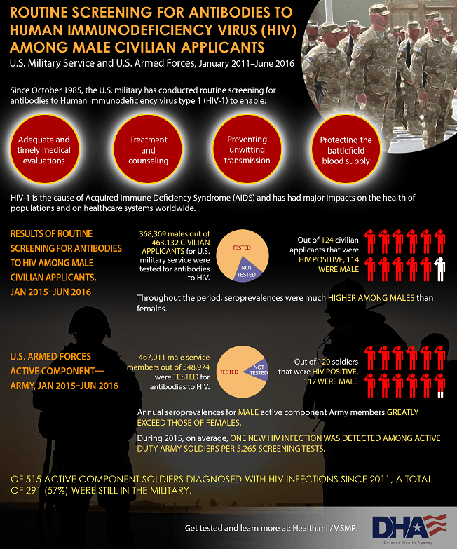 This graphic shows the results of routine screening for antibodies to Human Immunodeficiency Virus (HIV) among both male civilian applicants for U.S. military service and male service members of the U.S. Armed Forces, active component - Army during  January 2015 through June 2016 surveillance period. 368,369 males out of 463,132 civilian applicants for U.S. military service were tested for antibodies to HIV. Out of 124 civilian applicants that were HIV positive, 114 were male. Throughout the period, seroprevalences were much higher among males than females.  As for U.S. Armed Forces active component, 467,011 male service members out of 548,974 were tested for antibodies to HIV. Out of 120 soldiers that were HIV positive 117 were male. Annual seroprevalences for male active component Army members greatly exceed those of females. During the 2015, on average, one new HIV infection was detected among active duty army soldiers per 5,265 screening tests.  HIV-1 is the cause of Acquired Immune Deficiency Syndrome (AIDS) and has had major impacts on the health of populations and on healthcare systems worldwide. Of 515 active component soldiers diagnosed with HIV infections since 2011, a total of 291 (57%) were still in the military. Get tested and learn more by reading the Medical Surveillance Monthly Report at Health.Mil/MSMR.