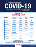 Infographic that describes the difference between symptoms of allergies and those related to COVID-19