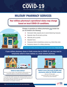 This infographic describes the way your military pharmacy's operational status may change based on local COVID-19 conditions.