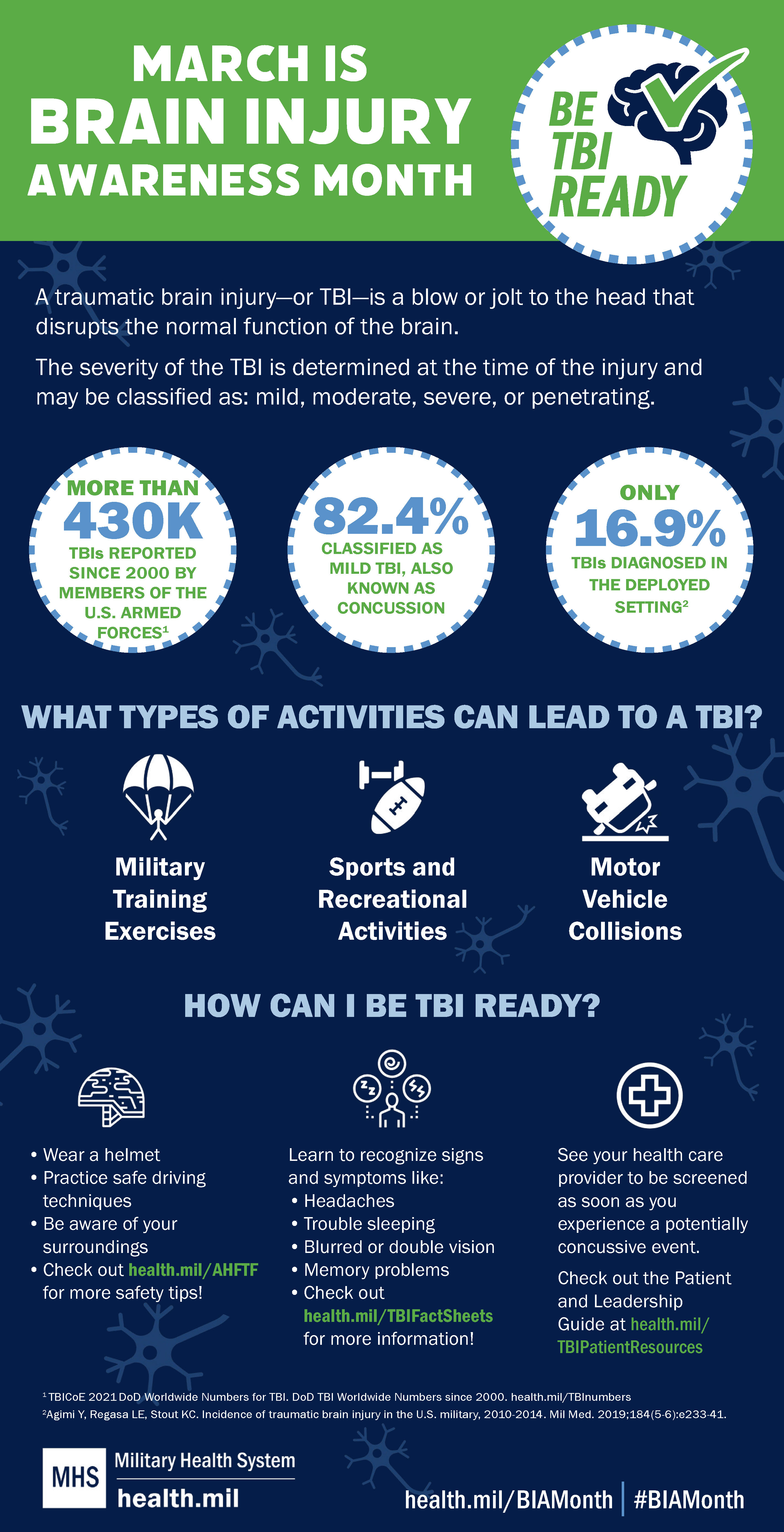 March is Brain Injury Awareness Month. Be TBI Ready. A traumatic brain injury—or TBI—is a blow or jolt to the head that disrupts the normal function of the brain. The severity of the TBI is determined at the time of the injury and may be classified as: mild, moderate, severe, or penetrating.