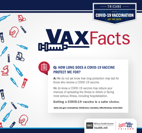 VAX Fact: How long does a COVID-19 vaccine protect me for? We do not know yet how long protection may last for those who receive a COVID-19 vaccine.  We do know a COVID-19 vaccine may reduce your chances of spreading the illness to others or facing more serious illness, including hospitalization. Getting a COVID-19 vaccine is a safer choice.