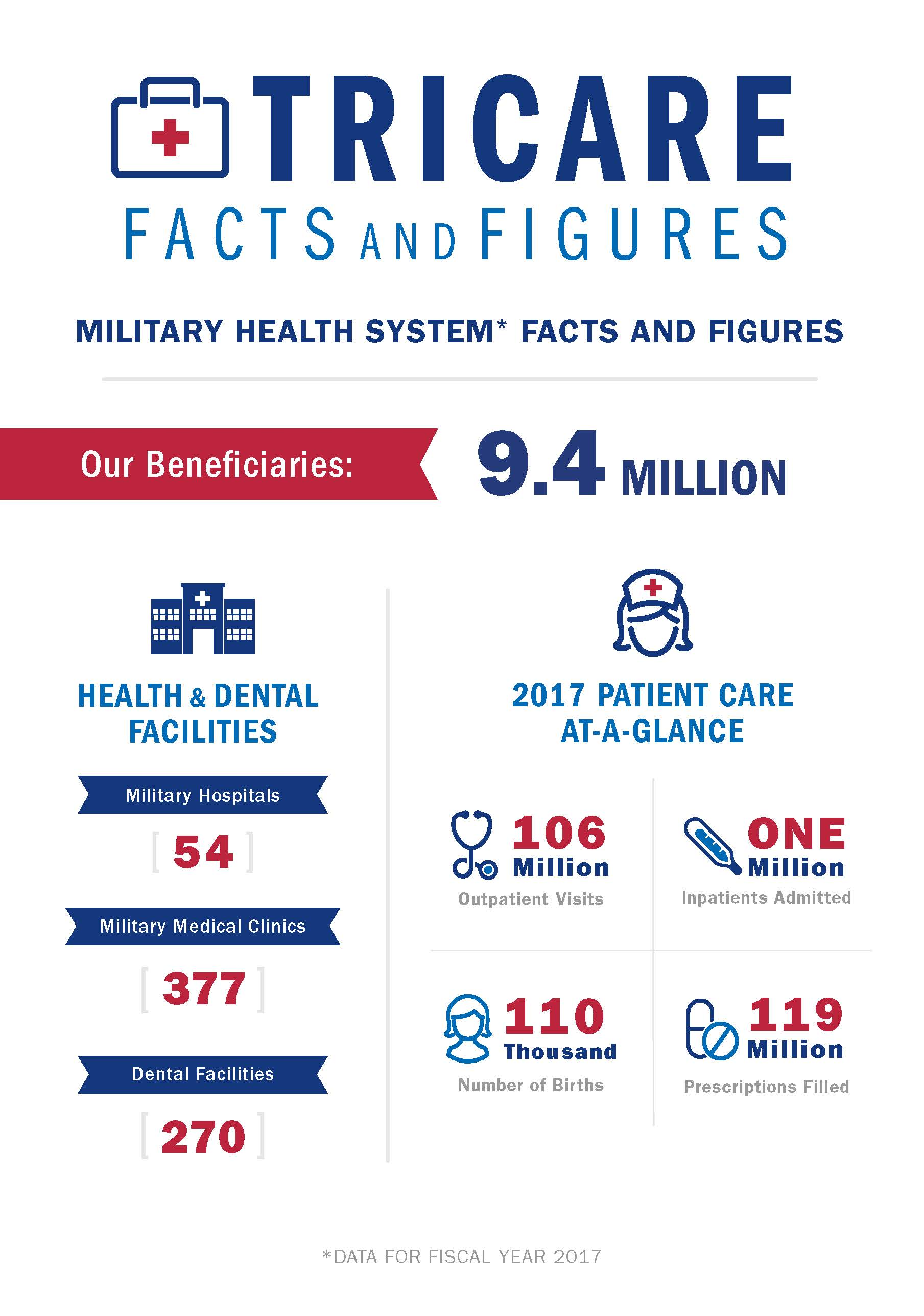 Updated Infographic of TRICARE facts and figures