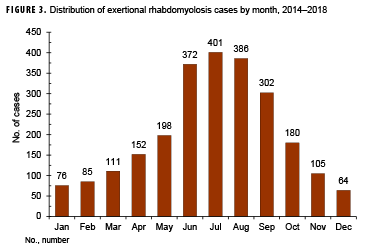 Distribution of exertional rhabdomyolosis cases by month, 2014–2018