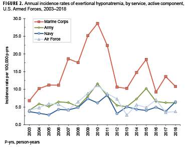 Annual incidence rates of exertional hyponatremia, by service, active component, U.S. Armed Forces, 2003–2018