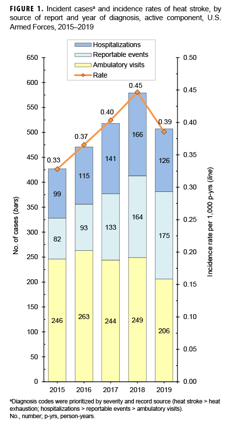 Incident casesa and incidence rates of heat stroke, by source of report and year of diagnosis, active component, U.S. Armed Forces, 2015–2019