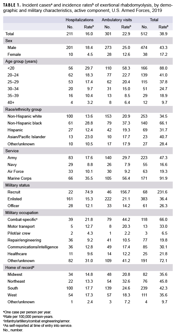 Incident casesa and incidence ratesb of exertional rhabdomyolysis, by demographic and military characteristics, active component, U.S. Armed Forces, 2019