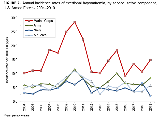 Annual incidence rates of exertional hyponatremia, by service, active component, U.S. Armed Forces, 2004–2019