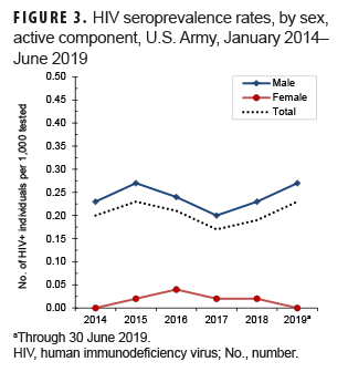 HIV seroprevalence rates, by sex, active component, U.S. Army, January 2014–June 2019