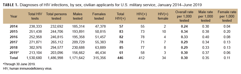 Diagnoses of HIV infections, by sex, civilian applicants for U.S. military service, January 2014–June 2019