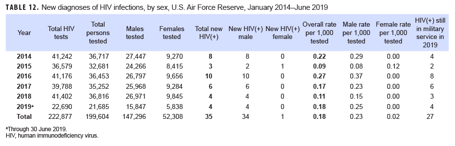 New diagnoses of HIV infections, by sex, U.S. Air Force Reserve, January 2014–June 2019