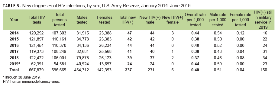 New diagnoses of HIV infections, by sex, U.S. Army Reserve, January 2014–June 2019