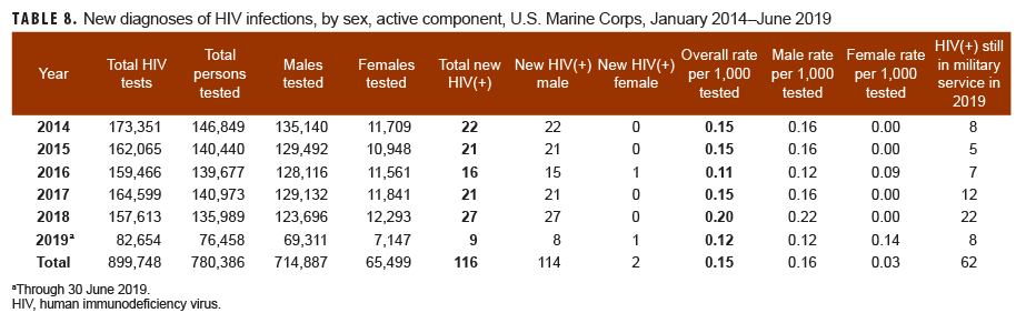 New diagnoses of HIV infections, by sex, active component, U.S. Marine Corps, January 2014–June 2019
