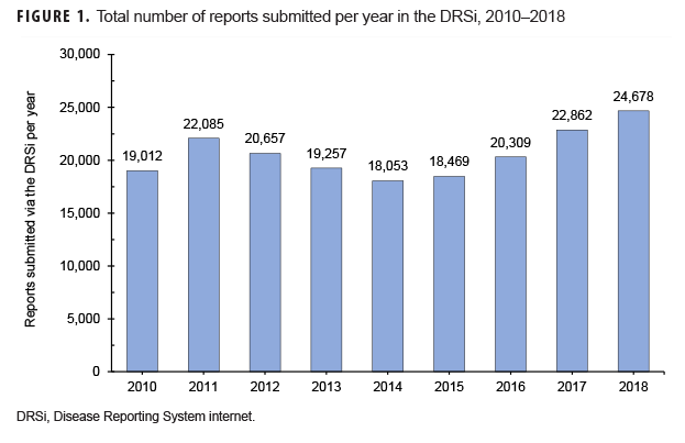 Total number of reports submitted per year in the DRSi, 2010–2018