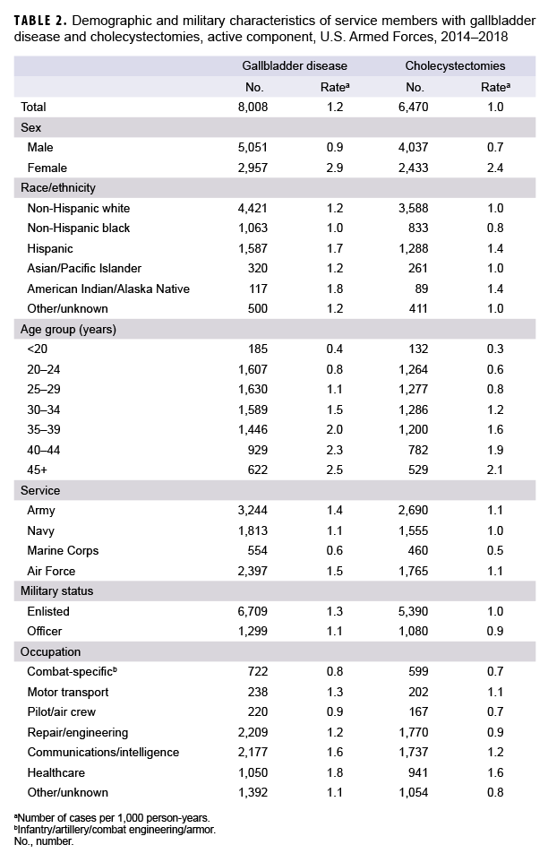 Demographic and military characteristics of service members with gallbladder disease and cholecystectomies, active component, U.S. Armed Forces, 2014–2018