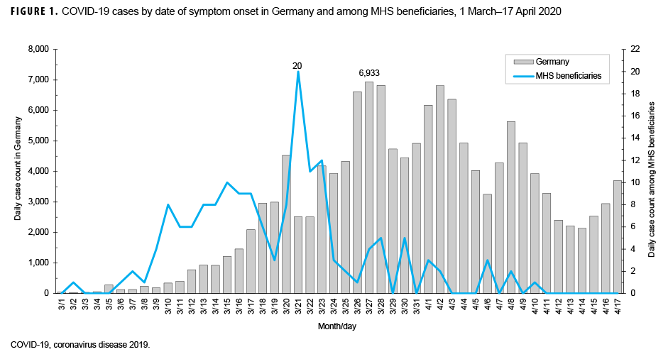 FIGURE 1. COVID-19 cases by date of symptom onset in Germany and among MHS beneficiaries, 1 March–17 April 2020