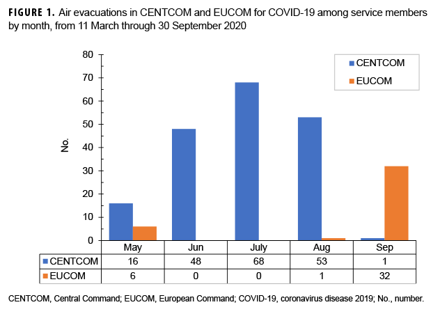 FIGURE 1. Air evacuations in CENTCOM and EUCOM for COVID-19 among service members by month, from 11 March through 30 September 2020