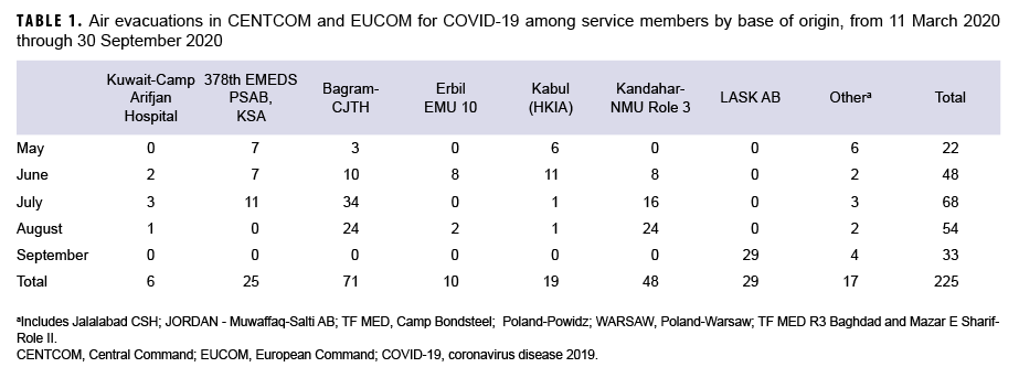 TABLE 1. Air evacuations in CENTCOM and EUCOM for COVID-19 among service members by base of origin, from 11 March 2020 through 30 September 2020