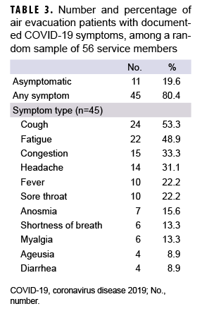 TABLE 3. Number and percentage of air evacuation patients with documented COVID-19 symptoms, among a random sample of 56 service members