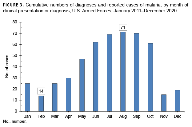 FIGURE 3. Cumulative numbers of diagnoses and reported cases of malaria, by month of clinical presentation or diagnosis, U.S. Armed Forces, January 2011–December 2020