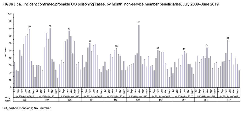 Incident confirmed/probable CO poisoning cases, by month, non-service member beneficiaries, July 2009–June 2019