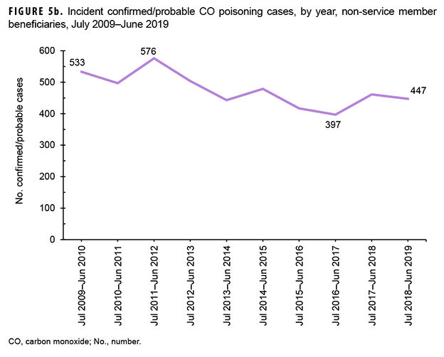 Incident confirmed/probable CO poisoning cases, by year, non-service member beneficiaries, July 2009–June 2019