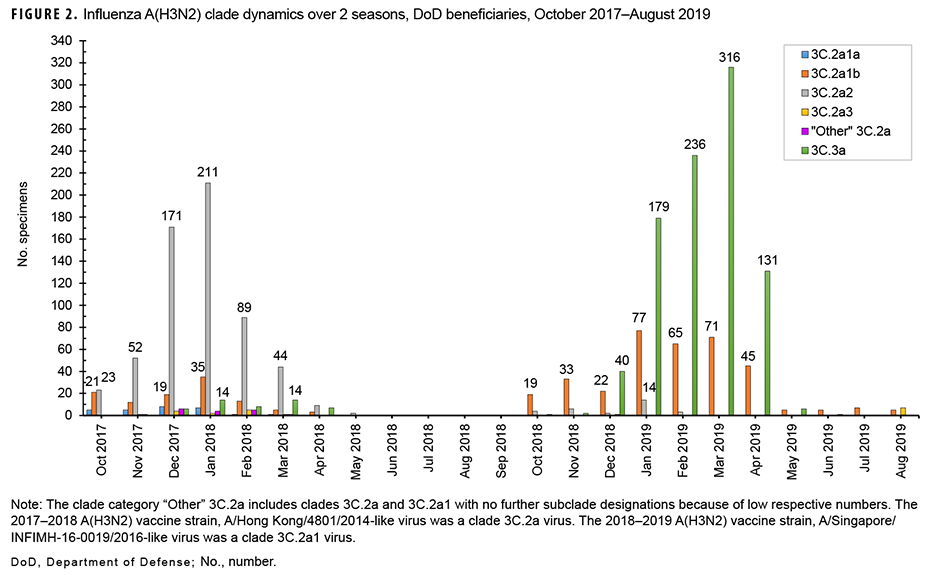 Influenza A(H3N2) clade dynamics over 2 seasons, DoD beneficiaries, October 2017–August 2019