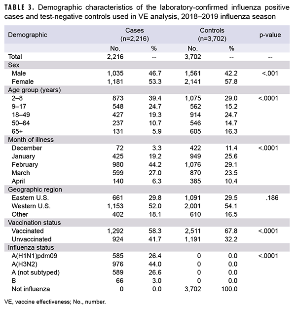Demographic characteristics of the laboratory-confirmed influenza positive cases and test-negative controls used in VE analysis, 2018–2019 influenza season