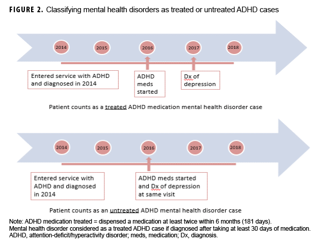 FIGURE 2. Classifying mental health disorders as treated or untreated ADHD cases
