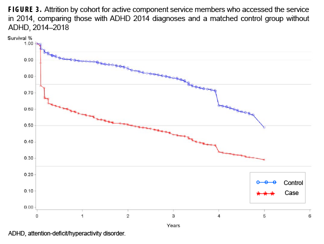 FIGURE 3. Attrition by cohort for active component service members who accessed the service in 2014, comparing those with ADHD 2014 diagnoses and a matched control group without ADHD, 2014–2018
