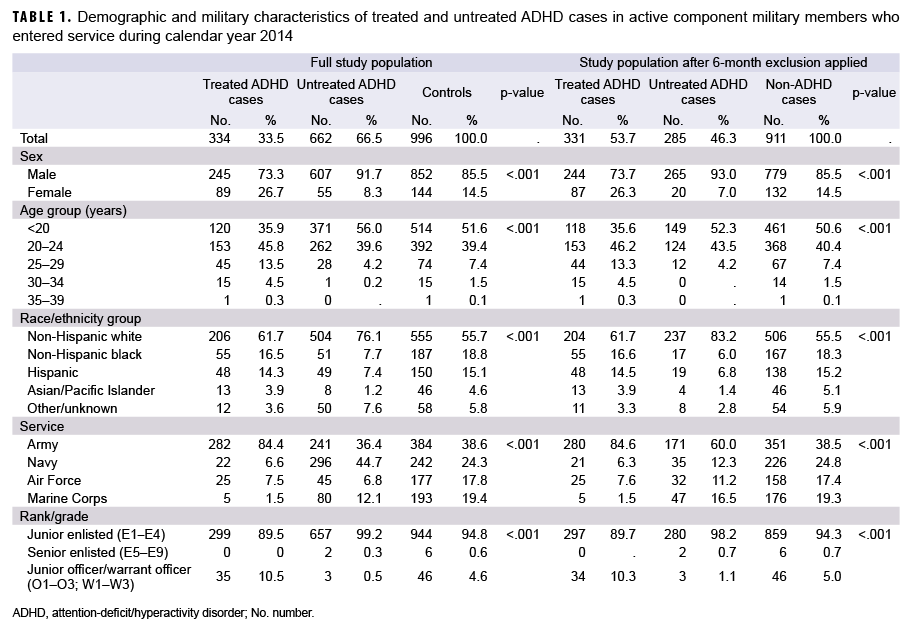 TABLE 1. Demographic and military characteristics of treated and untreated ADHD cases in active component military members who entered service during calendar year 2014