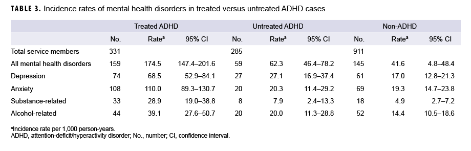 TABLE 3. Incidence rates of mental health disorders in treated versus untreated ADHD cases