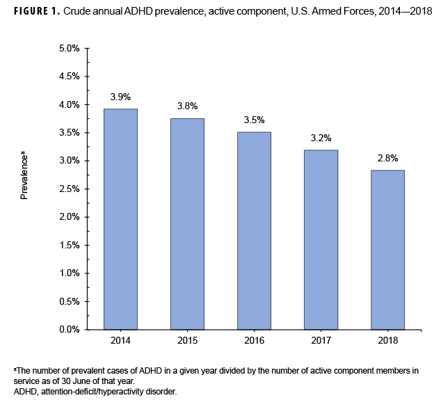 FIGURE 1. Crude annual ADHD prevalence, active component, U.S. Armed Forces, 2014–2018