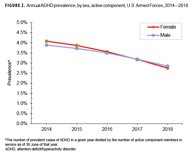 FIGURE 2. Annual ADHD prevalence, by sex, active component, U.S. Armed Forces, 2014–2018