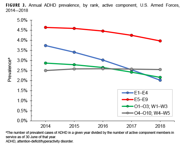 FIGURE 3. Annual ADHD prevalence, by rank, active component, U.S. Armed Forces, 2014–2018