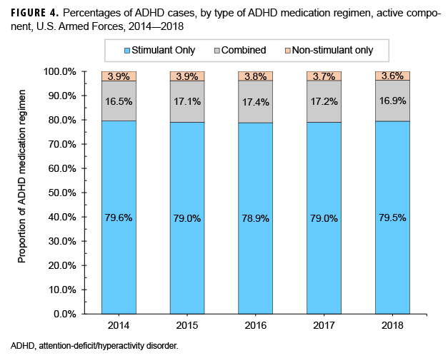 FIGURE 4. Percentages of ADHD cases, by type of ADHD medication regimen, active component, U.S. Armed Forces, 2014–2018