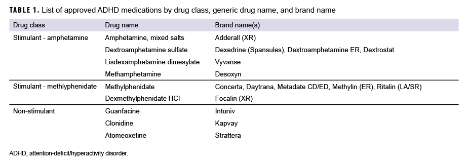 TABLE 1. List of approved ADHD medications by drug class, generic drug name, and brand name