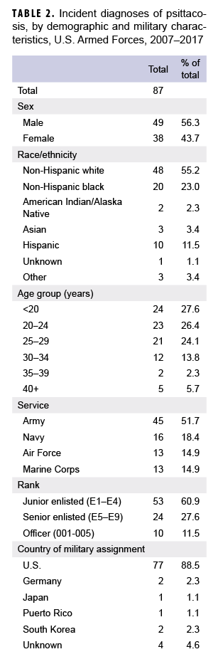 Incident diagnoses of psittacosis, by demographic and military characteristics, U.S. Armed Forces, 2007–2017