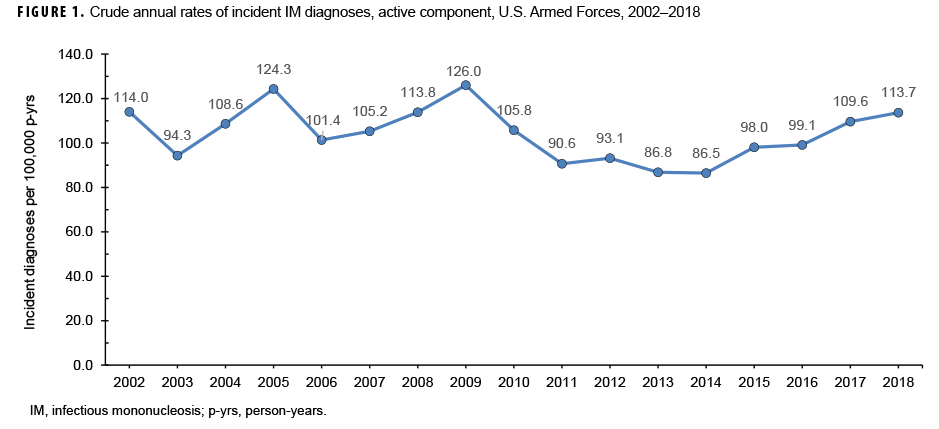 Crude annual rates of incident IM diagnoses, active component, U.S. Armed Forces, 2002–2018