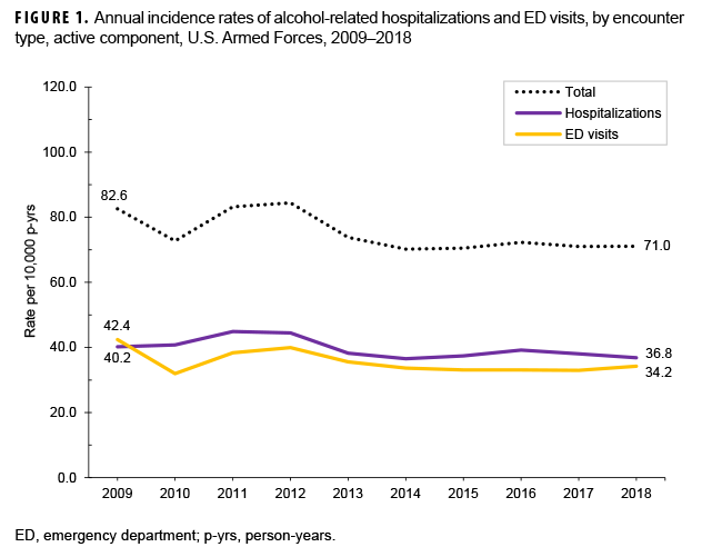 FIGURE 1. Annual incidence rates of alcohol-related hospitalizations and ED visits, by encounter type, active component, U.S. Armed Forces, 2009–2018